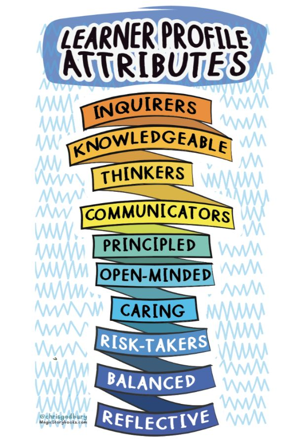 The Learner Profile Attributes
