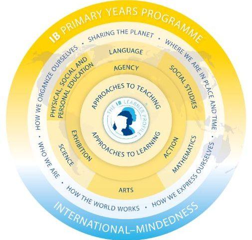 International Baccalaureate Primary Years Program